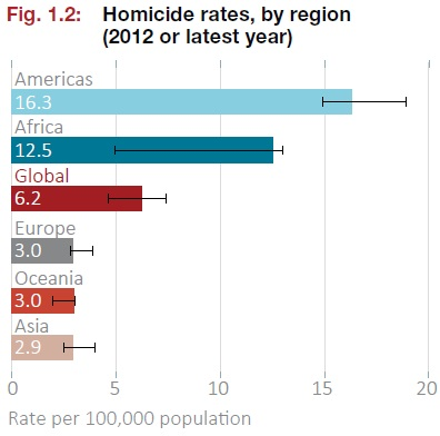 UNhomicides